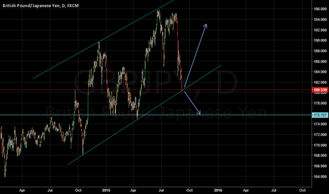 GBPJPY: GBPJPY - price at channel support possible breakout?