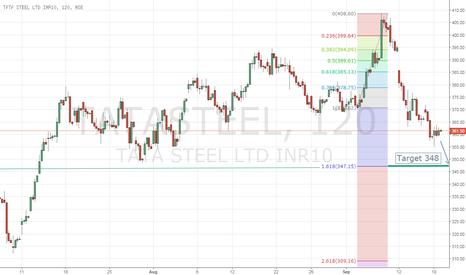 TATASTEEL: TATA STEEL heading down to next support 161% of Fibonacci level