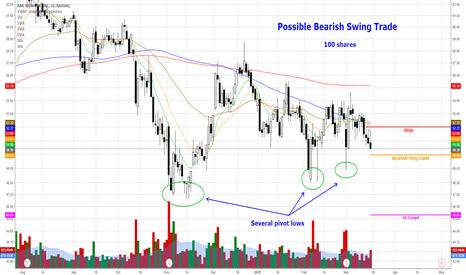 AMCX: AMCX - Possible Bearish Swing Trade