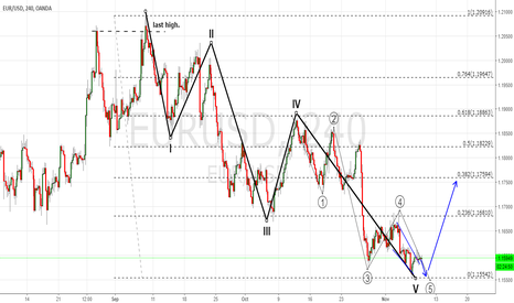 EURUSD: THE PRICE IS ENDING 2 FRIMETIMES FIFHT WAVE. LOOK FOR BUY 1.1550