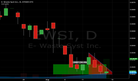 EWSI: EWSI intraday position