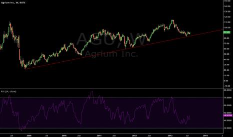 AGU: Holding 4 year weekly trendline