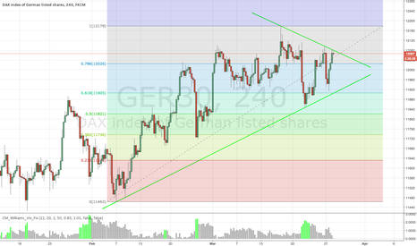 GER30: Simple idea for a short