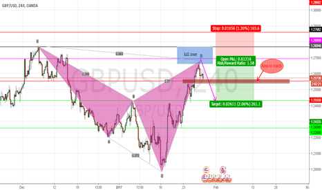 GBPUSD: Potential Cypher on GBPUSD....