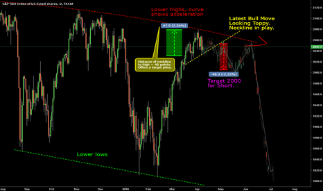 SPX500: S&P 500 Top and Short Target