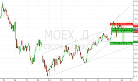 MOEX: МосБиржа. Тренд может развернуться вниз