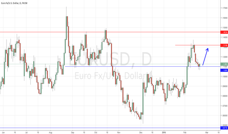 EURUSD: EURUSD Trading Near 1.1100 Support