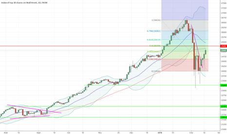 US30: C'est maintenant que tout se joue sur Le Dow Jones