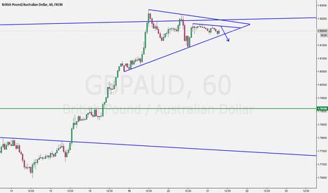 GBPAUD: GBPAUD Potential Sell Trading Plan