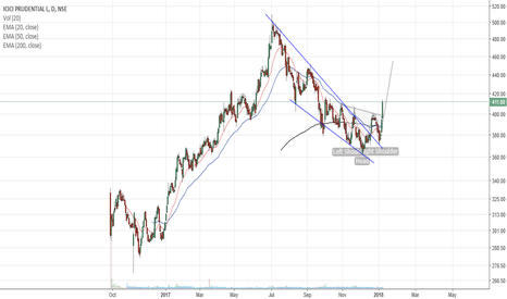 ICICIPRULI: ICICIPRULI ::change of trend with inverse H&S may see 450 levels