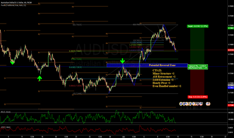 AUDUSD: Benny Manieri explains possible bullish swing on Aussie/USD