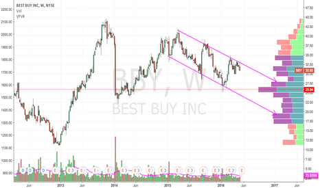 BBY: Downward Channel