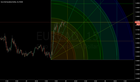 EURCAD: EURCAD Gann Square Analysis