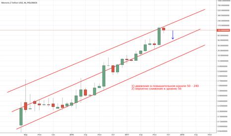 XMRUSDT: Прогноз Monero/USD, на 10-30 дней
