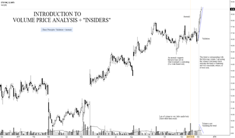 """ETSY: Introduction to Volume Price Analysis + """"Insiders"""""""