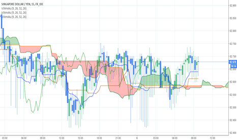 SGDJPY: SGDJPY might be uptrend, still waiting for Chikou Span validate
