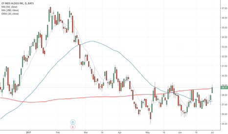 CF: $CF above 200dma - rising grain prices should revive the ag comp