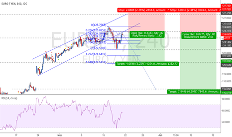 EURJPY: EURJPY time for SELL ?