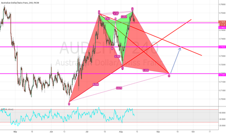 AUDCHF: AUDCHF 2 in 1 patterns to keep on mind.