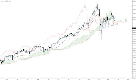 SPX500USD: S&P500 turning bearish?
