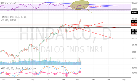 HINDALCO: Just to b remember