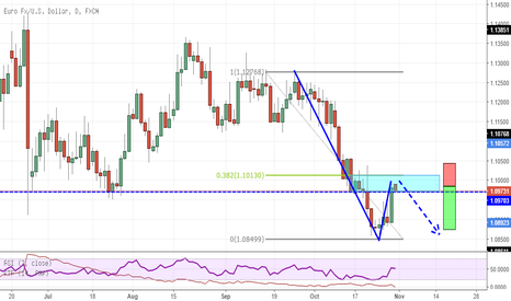 EURUSD: EURUSD resistance now could become support