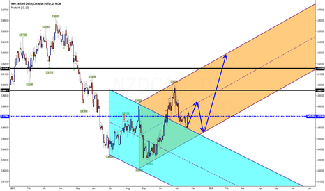 NZDCAD: NZD / CAD IS PROBABLY MOVING TO AN UP CHANNEL..