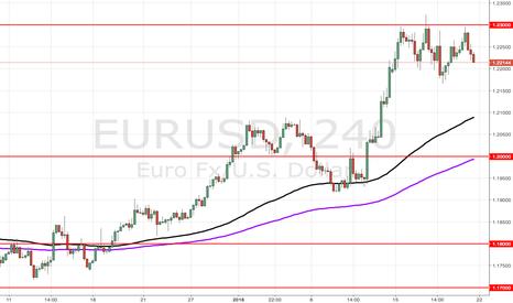 EURUSD: EURUSD staying below 1.23000
