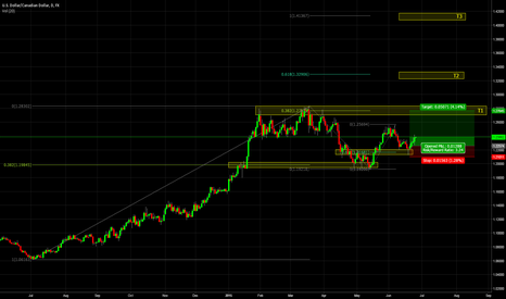 USDCAD: USDCAD - good upside potential with low risk
