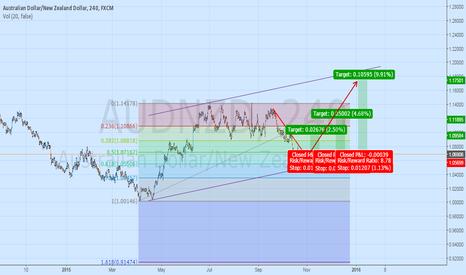 AUDNZD: The Australian Dollar gaining strength.