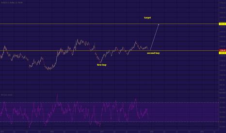 XAUUSD: second buy gold