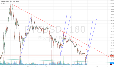 BTCUSD: Noob - Yet Wanting To Learn the system - BTC/USD