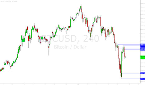 BTCUSD: Current Supply Demand Levels at play in BTCUSD