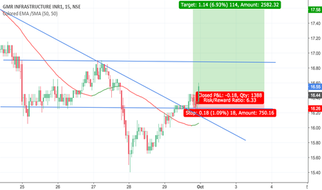 GMRINFRA: Trend line Broke
