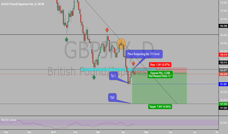 GBPJPY: Signs of continuation to the downside on gbpjpy