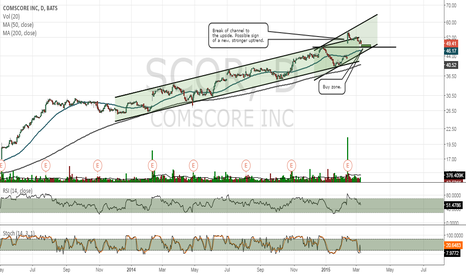 SCOR: SCOR reaching an area of support and possible buy zone.