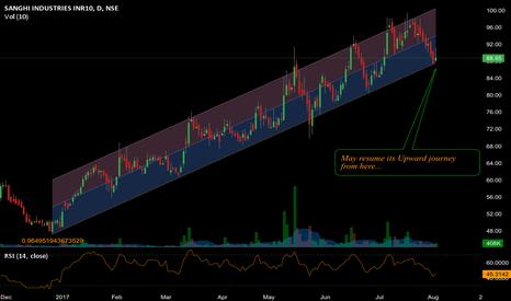 SANGHIIND: Sanghi Industries- Resuming its upward journey ?
