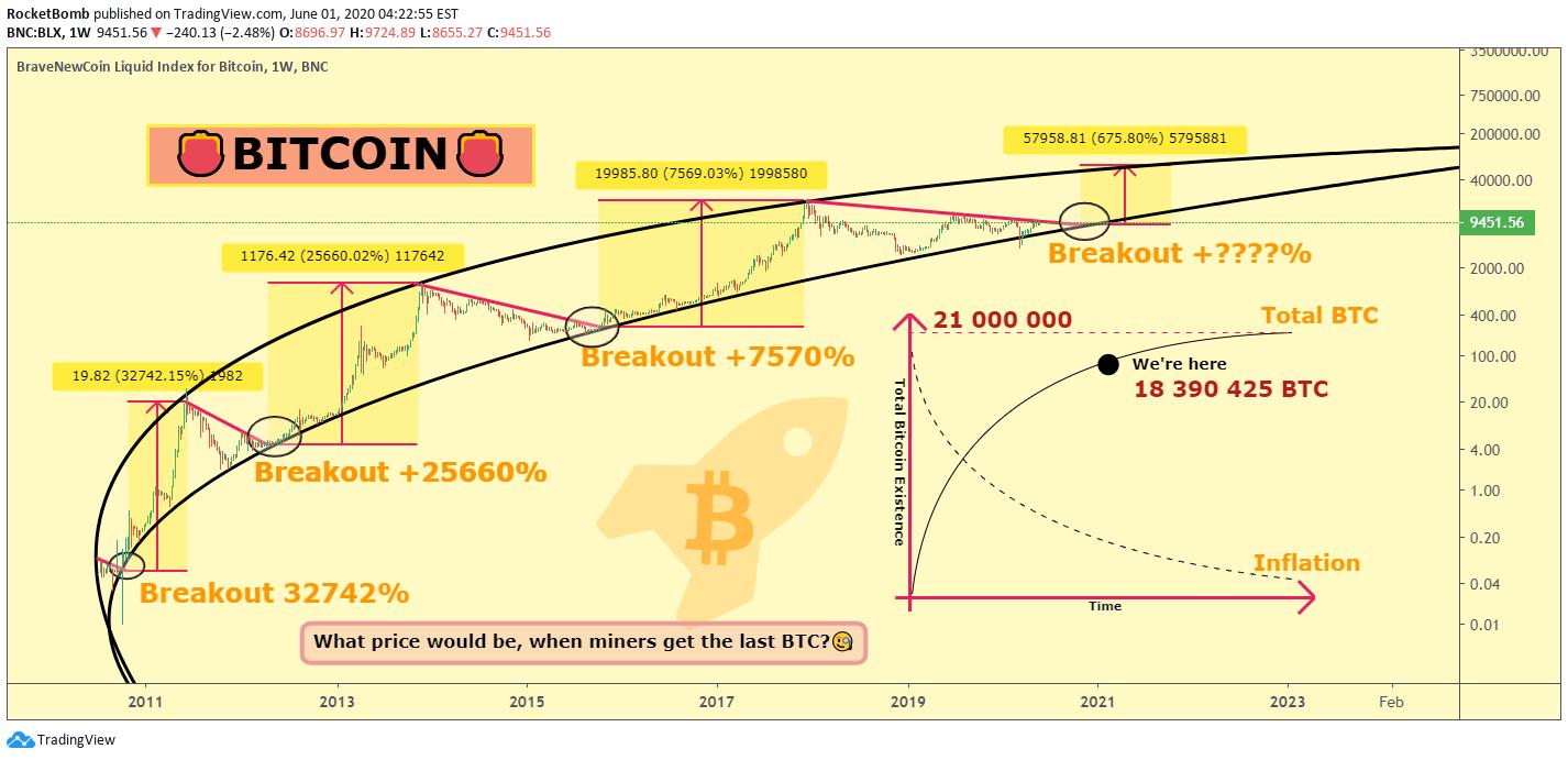 bitcoin preț în iulie 2021 ratan tata bitcoin