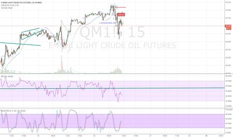QM1!: start of 5w move...?