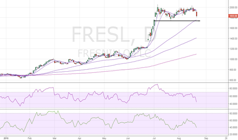 FRES: Fresnillo – Double top on daily chart