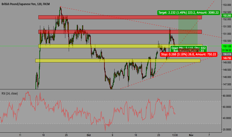 GBPJPY: LONG POSITION GBPJPY