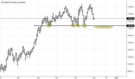 RI1!: RTS индекс - Возможно начало крупной коррекции на Рос Рынке