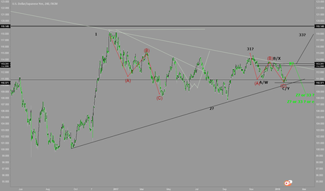 USDJPY: elliott wave analysis