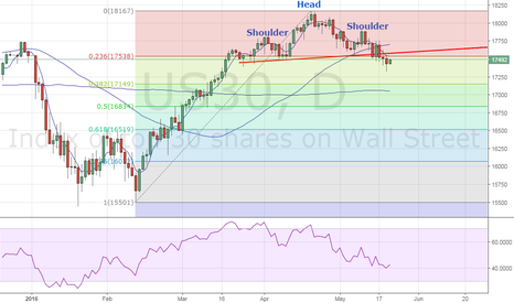 US30: Dow outlook – Re-test of daily 50-SMA likely