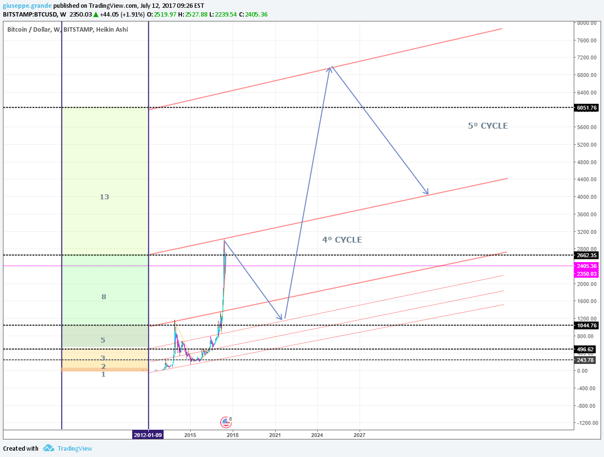 FIBONACCI NUMBERS & BTC - THE NEXT 4° CYCLE for BITSTAMP