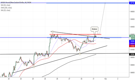 GBPNZD: GBPNZD 60