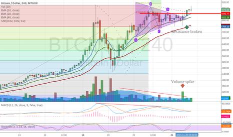 BTCUSD: Triangle breakthrough - next stop 999$
