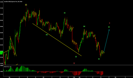 CADJPY: CADJPY buy set up