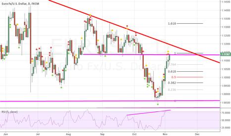 EURUSD: IF red line is broken, consider bullish scenario