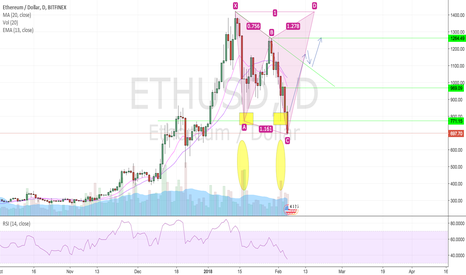 ETHUSD: Here's why I think ETH just double bottomed